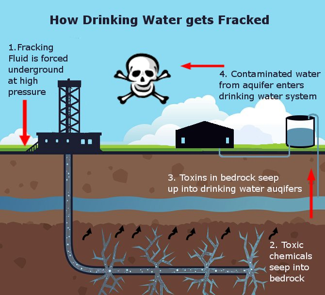 Fracked, to Death