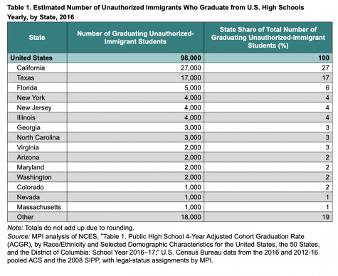 Number of Undocumented Students Who Graduate High School